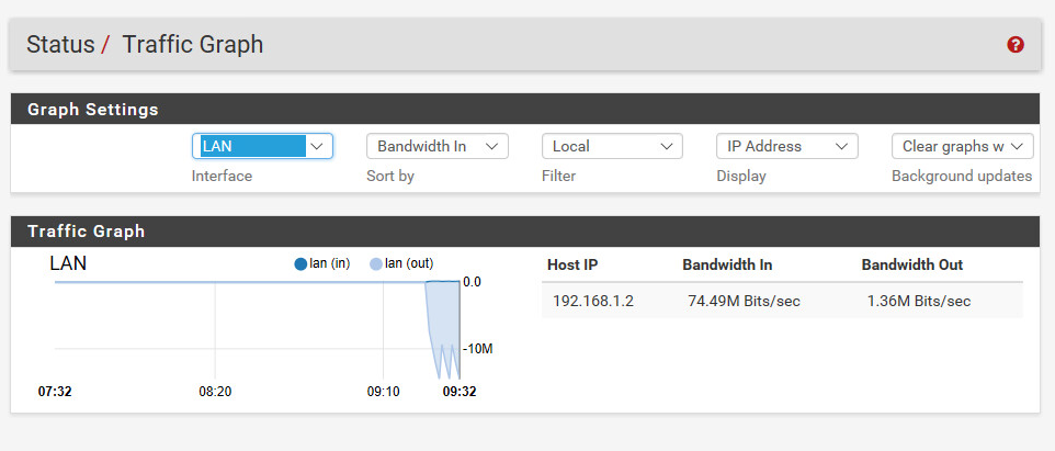 Traffic Graph in der pfsense