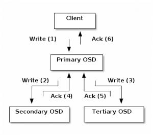 SDS mit Ceph - Arhcitektur
