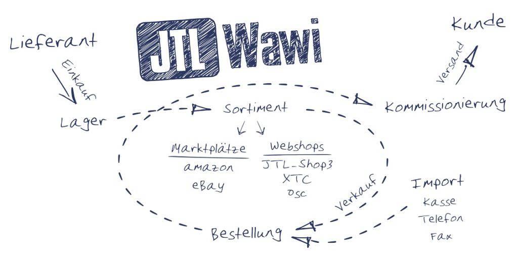 JTL bietet Software für die Warenwirtschaft