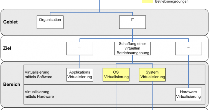 Das Prinzip der Virtualisierung (Quelle: Wikipedia)